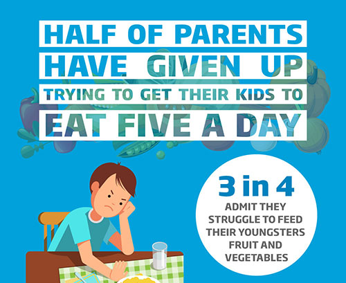 HALF OF PARENTS GIVE UP ON 5 A DAY